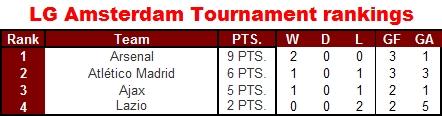 Amsterdam tournament final rankings
