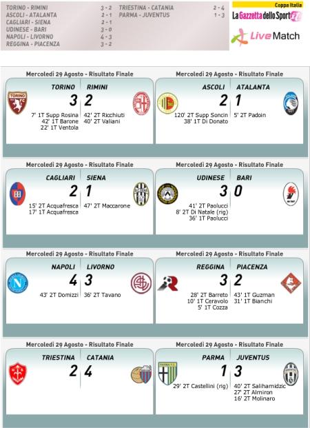 Coppa Italia - Round of 16 scores