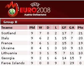 Euro 2008 qualifiers group B - standings after game 9