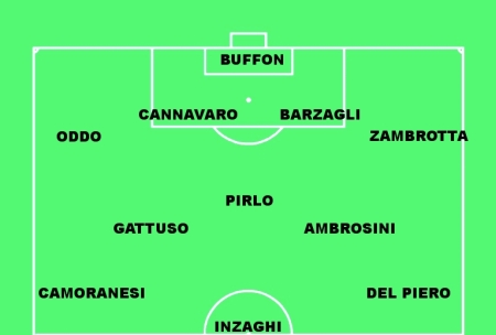 Gazzetta's predicted formation for Saturday?