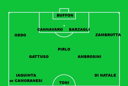 Italy-Scotland predicted formations
