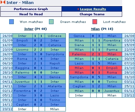 Inter Milan vs. AC Milan - 2007-08 Serie A Match Record so far