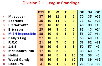 Lachine Saturday Soccer League - Division 2 Standings (week 16)
