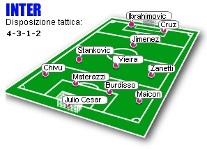 Inter's predicted line-up for Inter-Juventus (March 22, 2008)