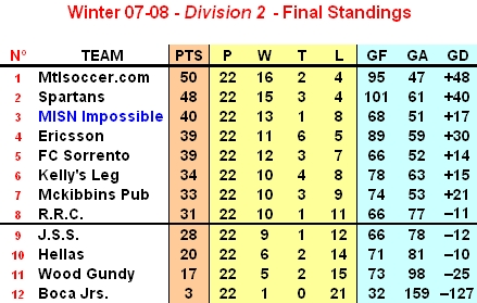 Winter Lachine 07-08 Division 2 final rankings
