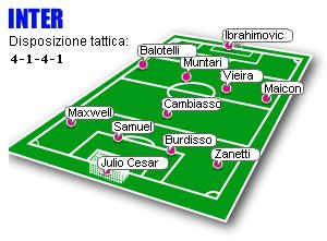 Inter's predicted line-up for Inter-Juventus (November 22, 2008)