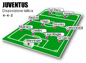 Juventus' predicted line-up for Inter-Juventus (November 22, 2008)